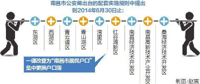南昌城区取消农业户口 6月之前集中更换户