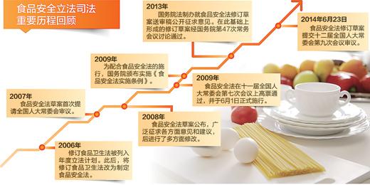 食品安全法修订草案提请审议