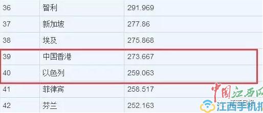 香港和台湾的经济总量_香港台湾男歌手名单