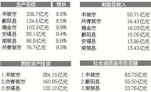 丰城市gdp_丰城2020年GDP完成535.2亿元!增长3.3%